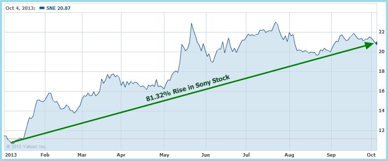 En bref sur l'action Sony
